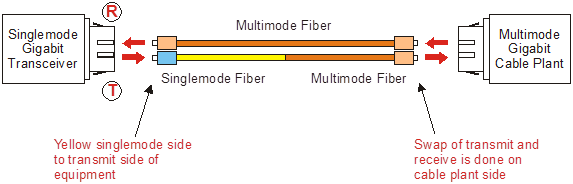 Cables de conexión de acondicionamiento de modo