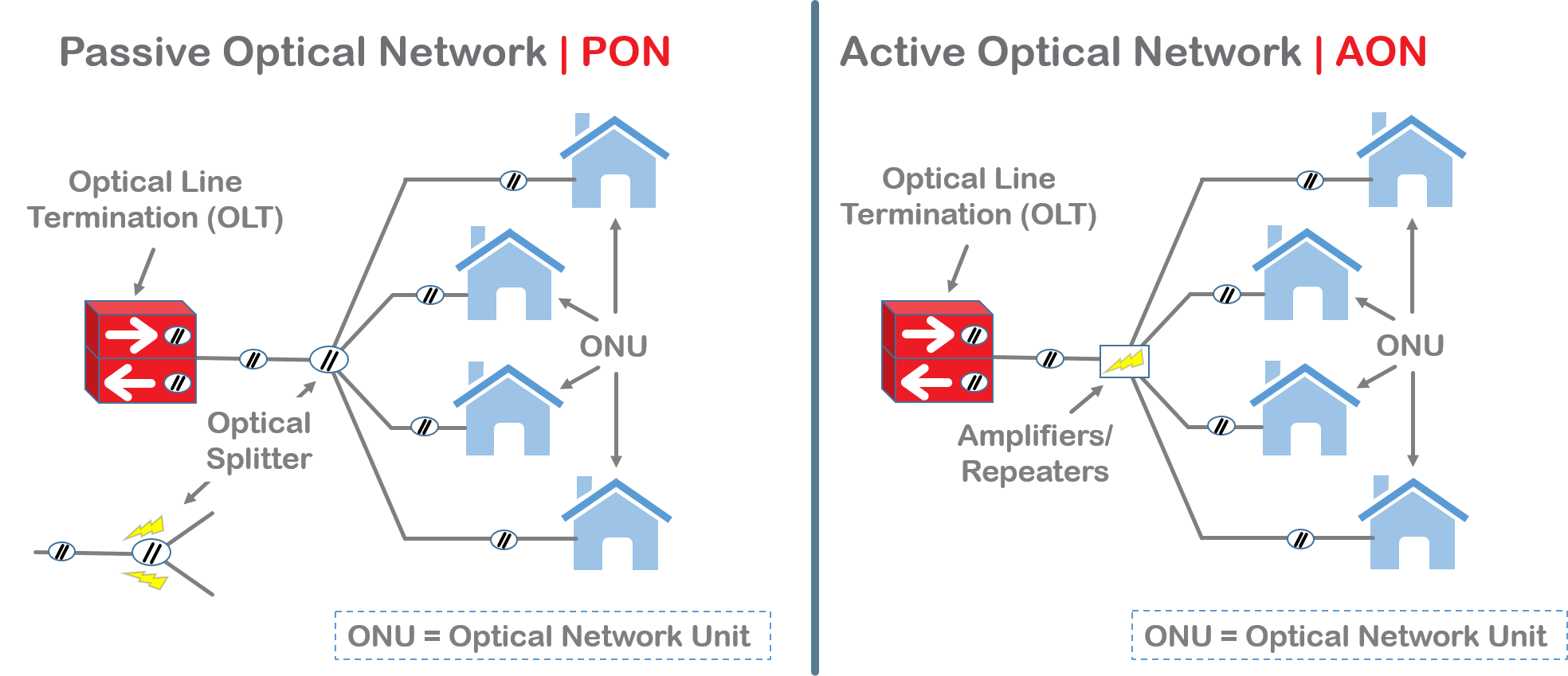 Pon Aon Blog Image1 Fiber Optic Network Products Fscom Fiberstore