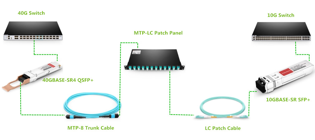 MTP-8 to LC patch panel in 10G/40G migration