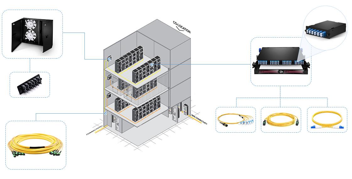 multi-floor deployment scenario with fiber enclosures