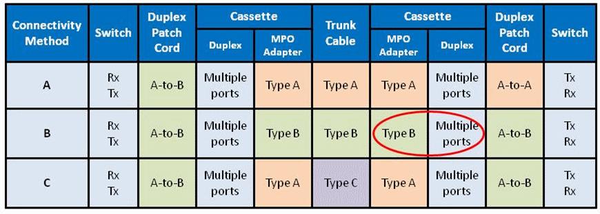 polarity methods for Method A, Method B, Method C
