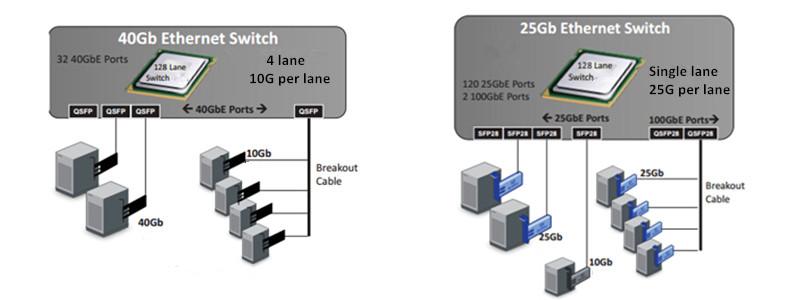 SFP28 vs  SFP+ vs  QSFP28