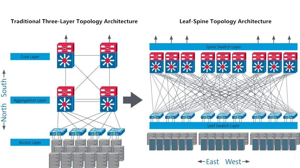 Superbe Traditional Three Layer Topology Vs. Leaf And Spine Topology