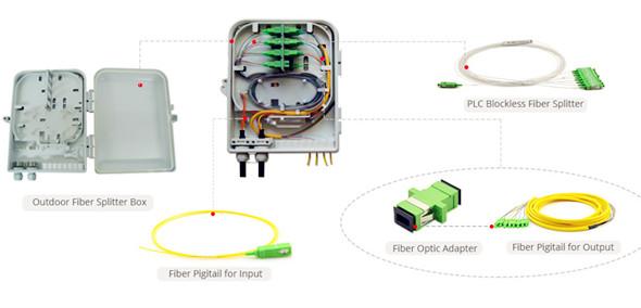 blockless plc splitter termination box