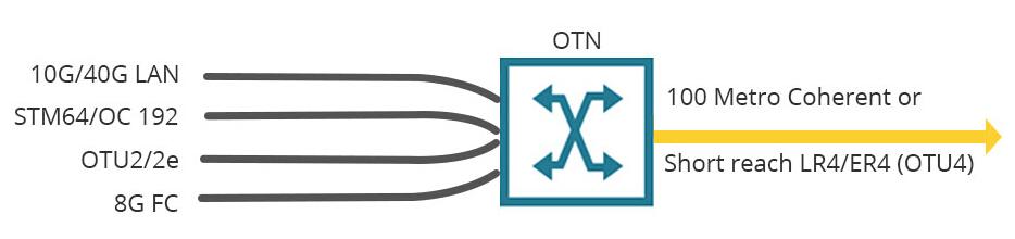 100G multiprotocol multirate muxponder