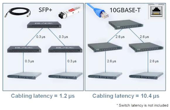 10GBase-T vs SFP+