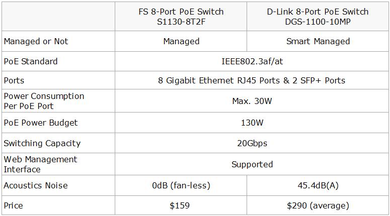 8-port PoE switch