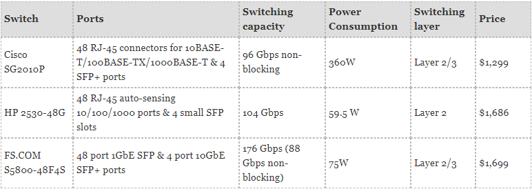 48 Port 10Gb Switch Recommendations