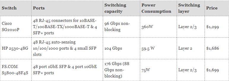 48-Port 10GbE switch_Cisco vs HP vs FS.COM