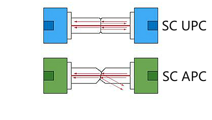 SC UPC vs SC APC