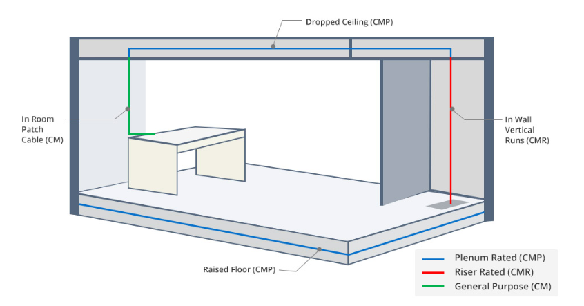 plenum cable,CMP, copper cable application