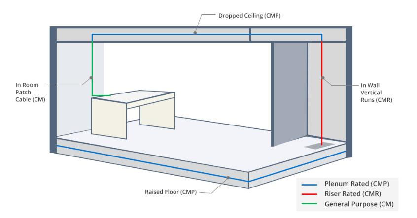 Riser Cabling Diagram - Wiring Diagrams Folder on